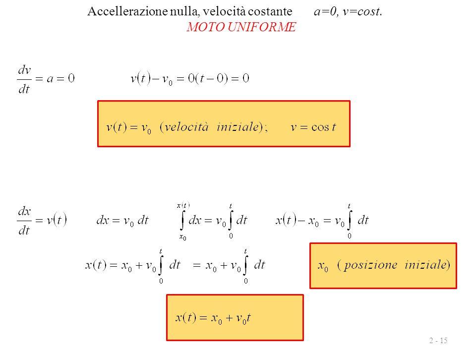 Accellerazione nulla, velocità costante a=0, v=cost.