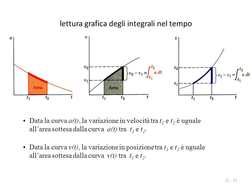 lettura grafica degli integrali nel tempo