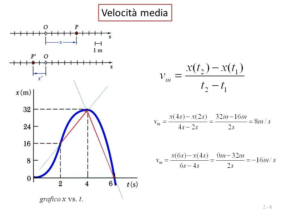 Velocità media grafico x vs. t.