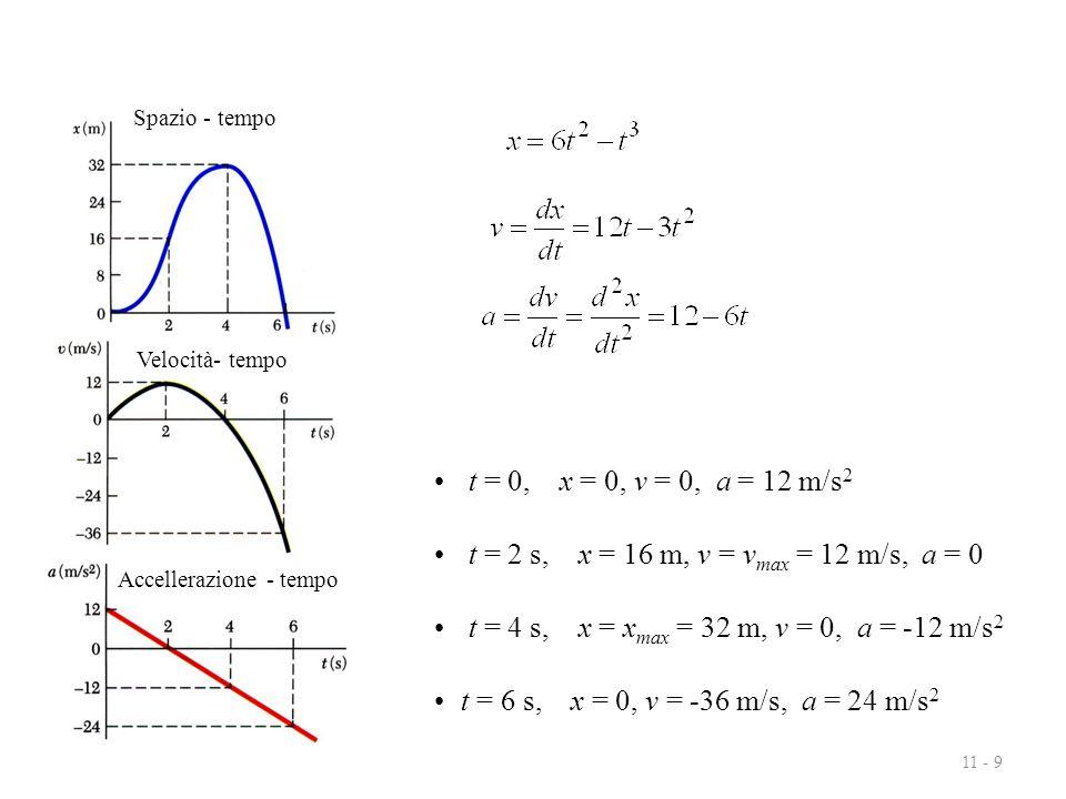 Spazio - tempo Velocità- tempo. Accellerazione - tempo. t = 0, x = 0, v = 0, a = 12 m/s2. t = 2 s, x = 16 m, v = vmax = 12 m/s, a = 0.