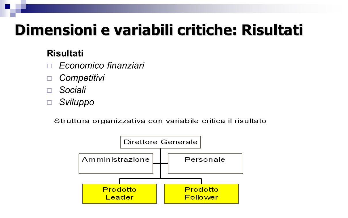 Dimensioni e variabili critiche: Risultati