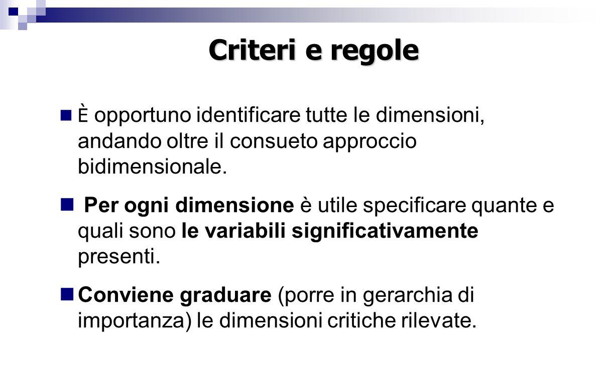 Criteri e regole È opportuno identificare tutte le dimensioni, andando oltre il consueto approccio bidimensionale.