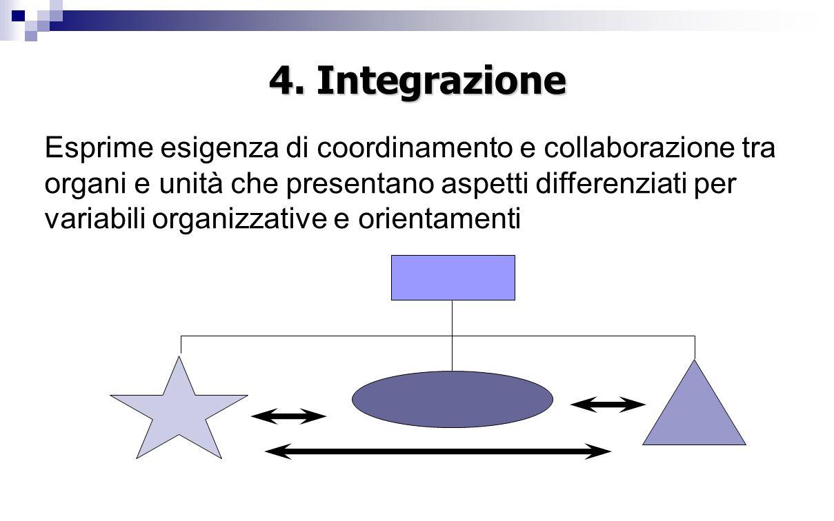 4. Integrazione
