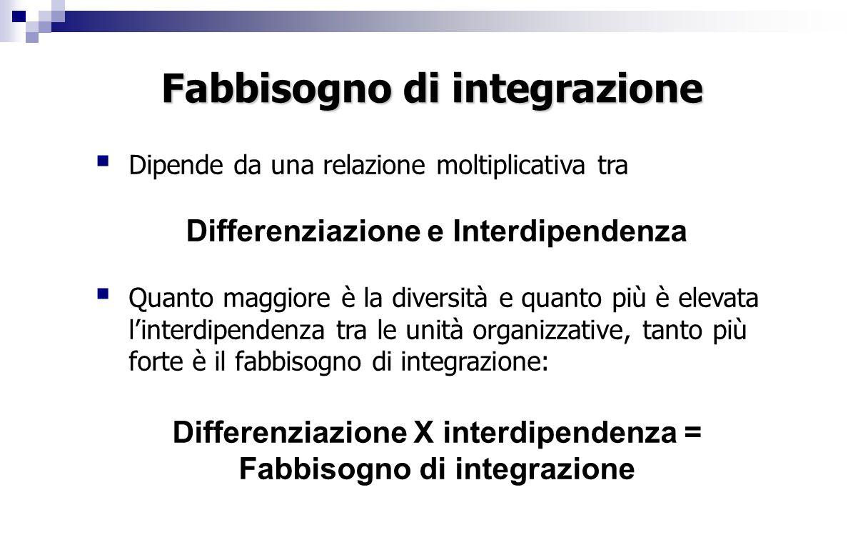 Fabbisogno di integrazione