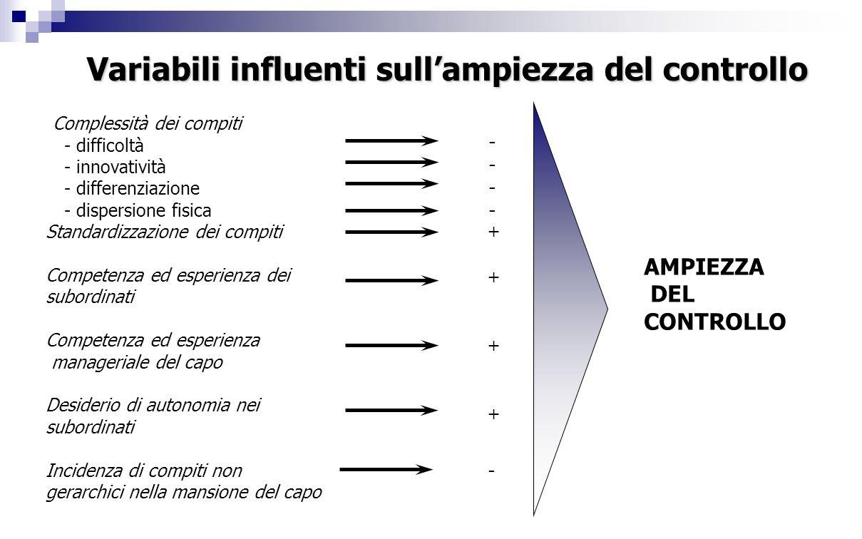 Variabili influenti sull'ampiezza del controllo