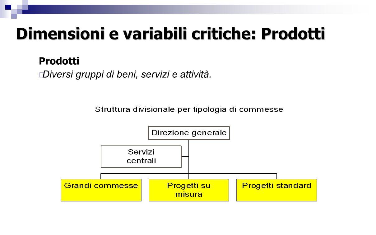 Dimensioni e variabili critiche: Prodotti