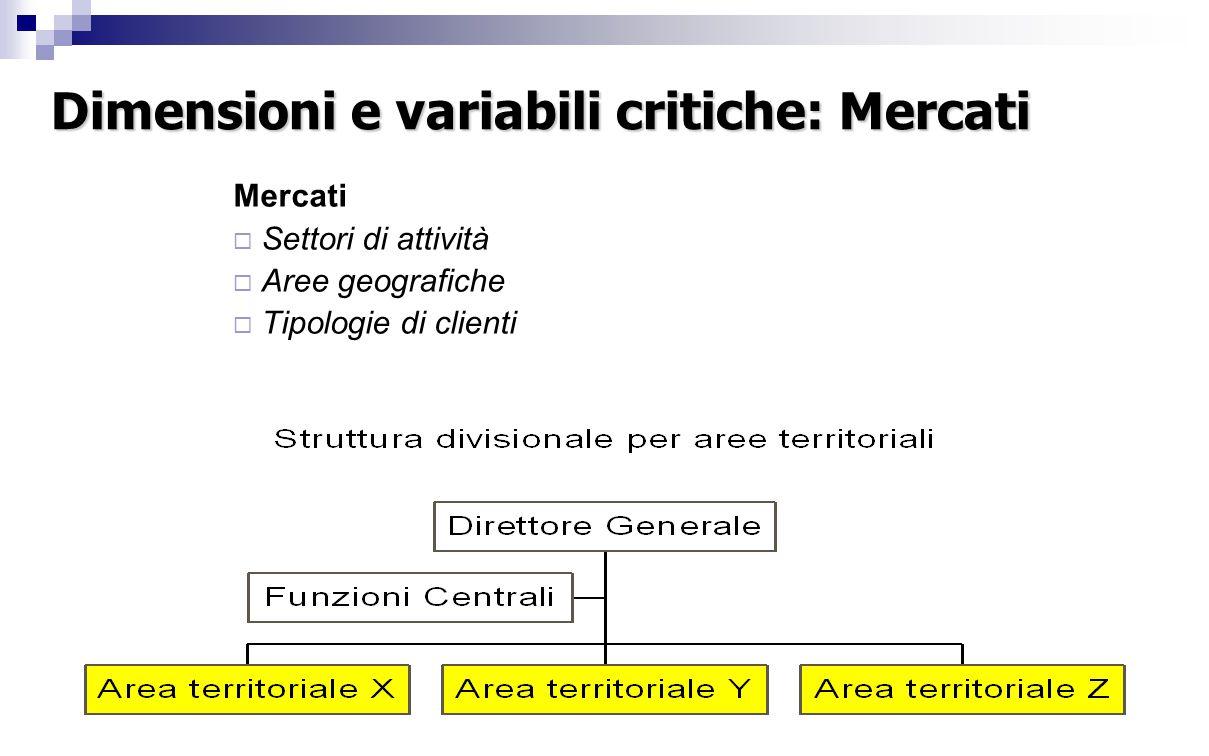 Dimensioni e variabili critiche: Mercati