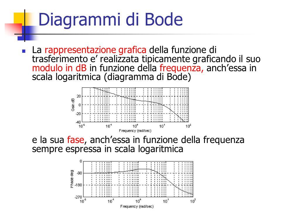 Diagrammi di Bode