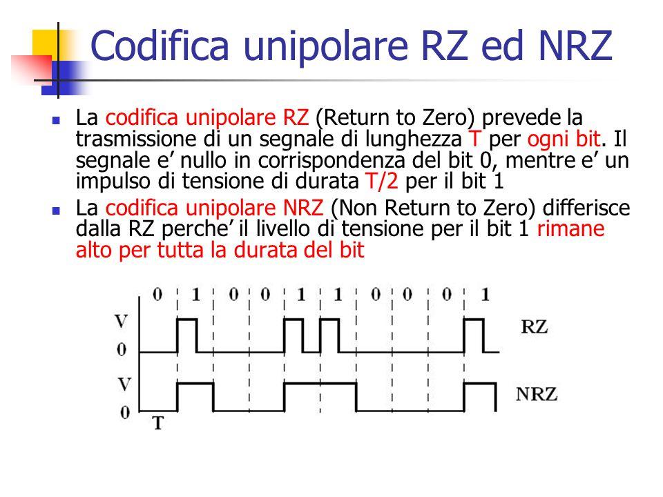 Codifica unipolare RZ ed NRZ
