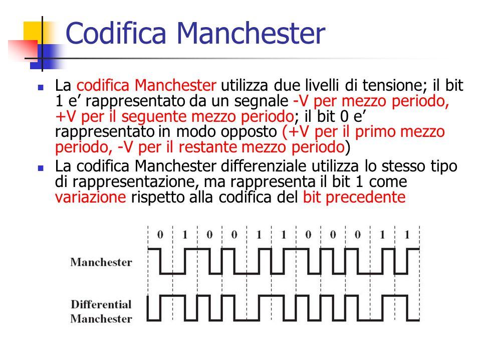 Codifica Manchester