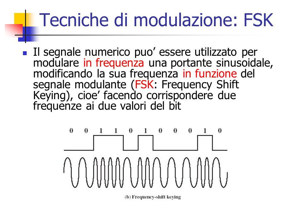Tecniche di modulazione: FSK