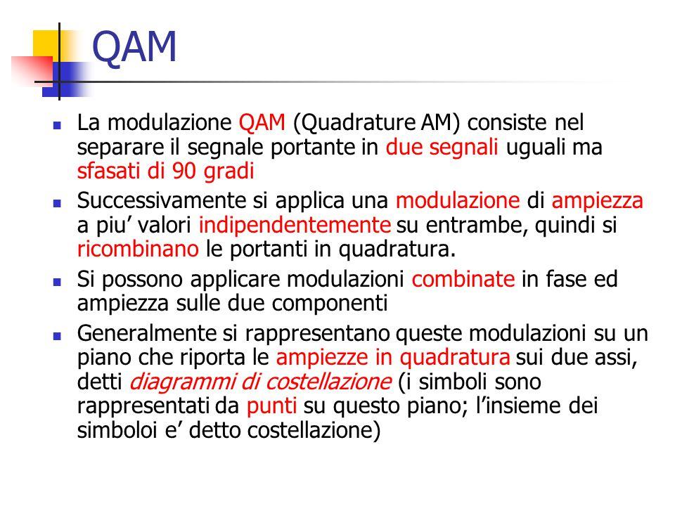 QAM La modulazione QAM (Quadrature AM) consiste nel separare il segnale portante in due segnali uguali ma sfasati di 90 gradi.