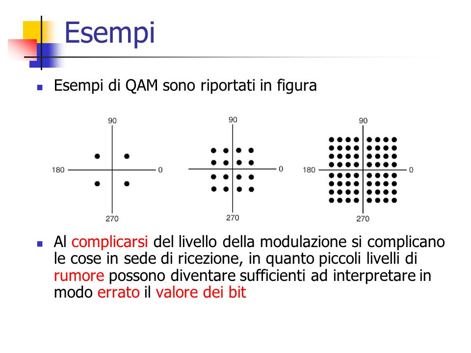Esempi Esempi di QAM sono riportati in figura