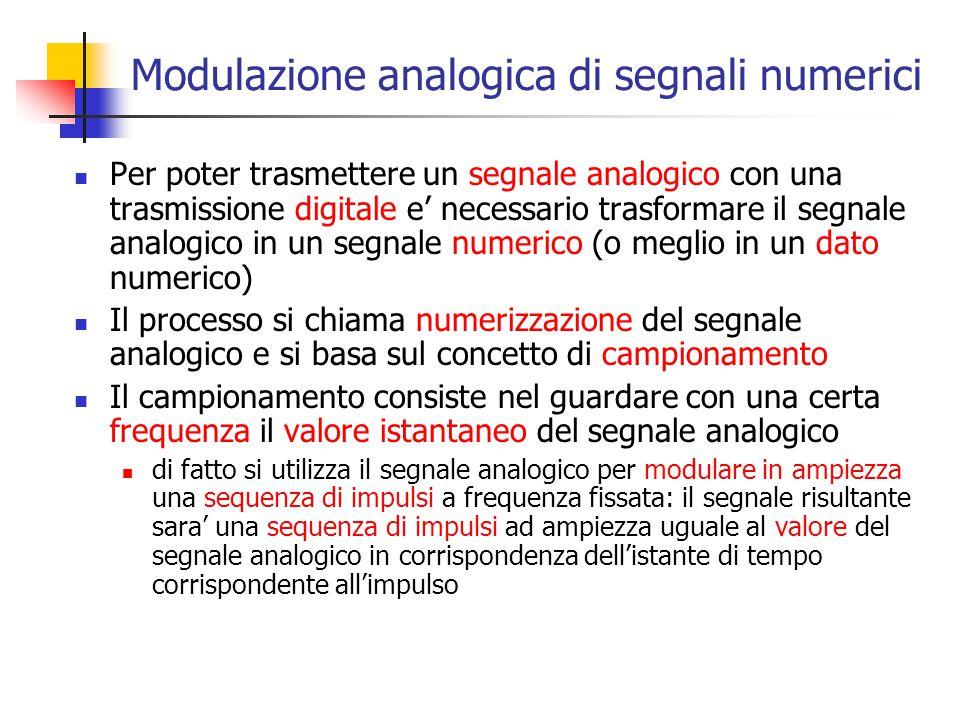 Modulazione analogica di segnali numerici