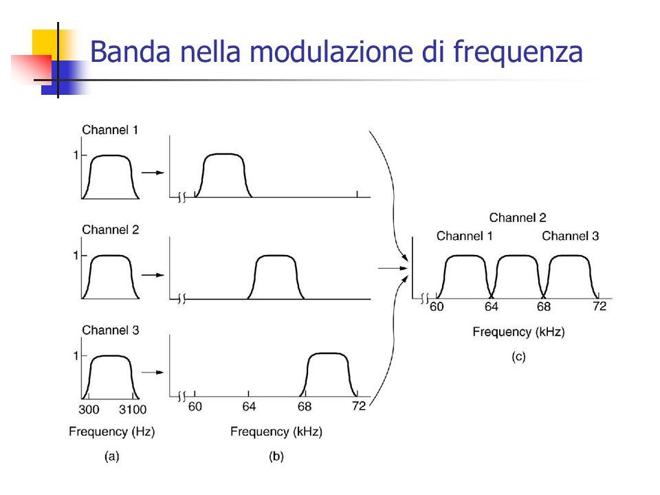 Banda nella modulazione di frequenza