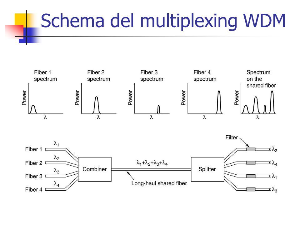 Schema del multiplexing WDM
