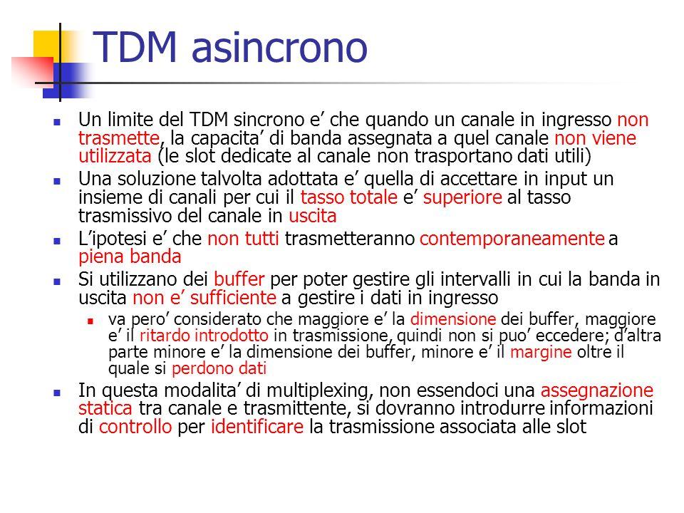 TDM asincrono
