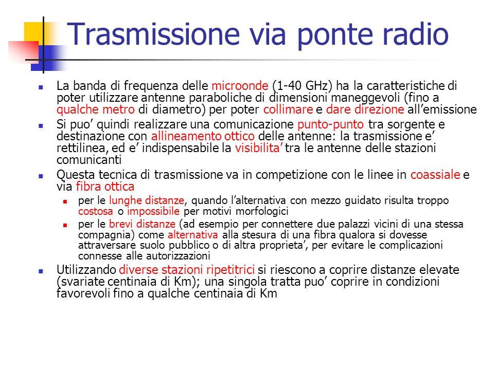 Trasmissione via ponte radio