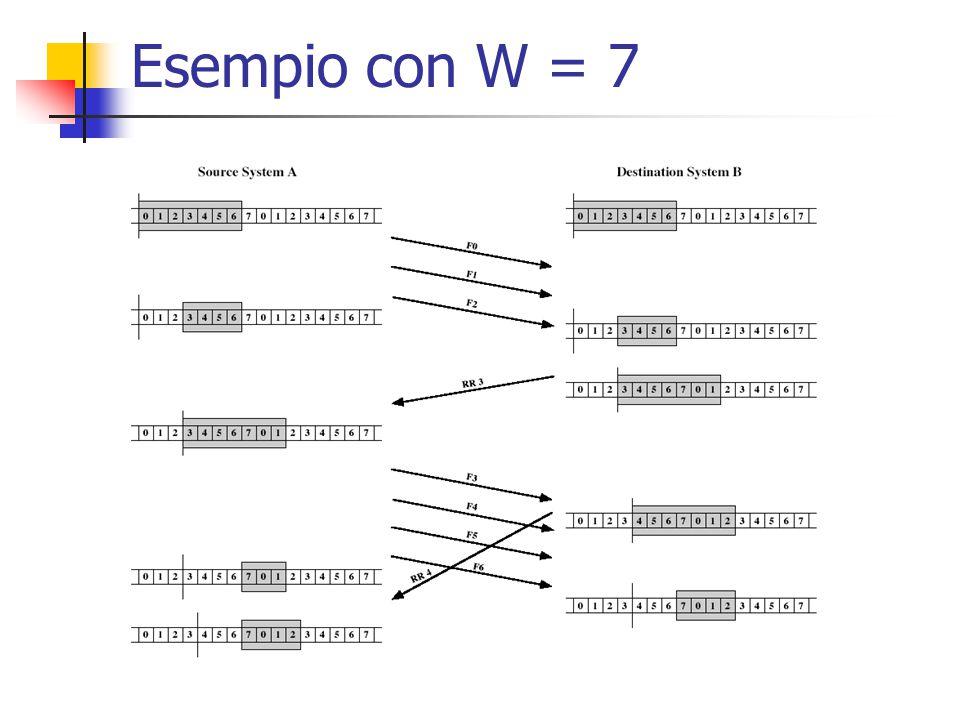 Esempio con W = 7