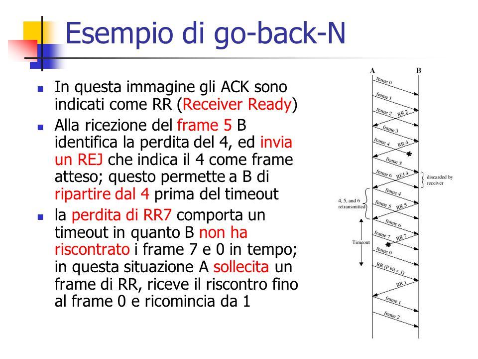Esempio di go-back-N In questa immagine gli ACK sono indicati come RR (Receiver Ready)