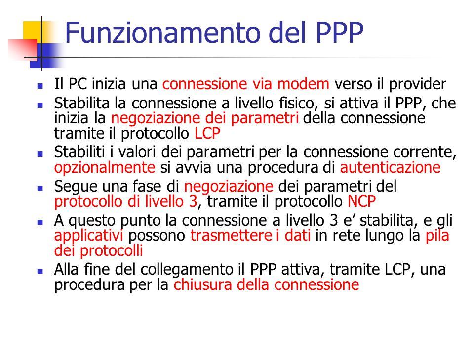 Funzionamento del PPP Il PC inizia una connessione via modem verso il provider.