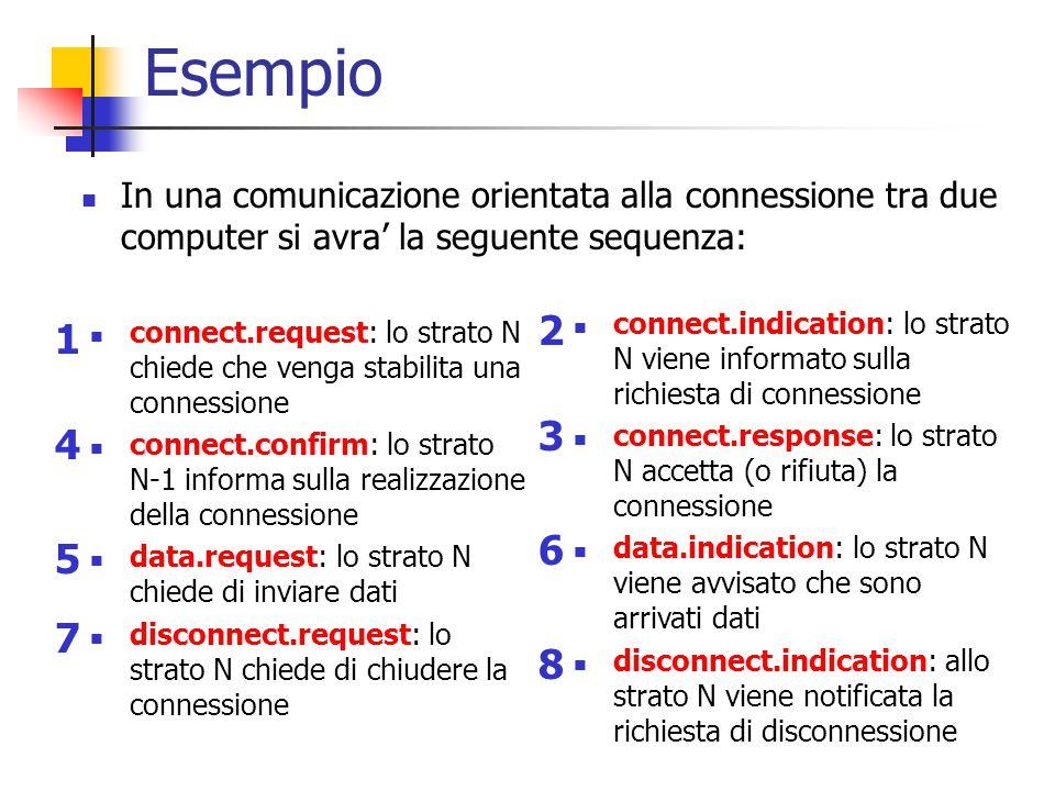 Esempio In una comunicazione orientata alla connessione tra due computer si avra' la seguente sequenza: