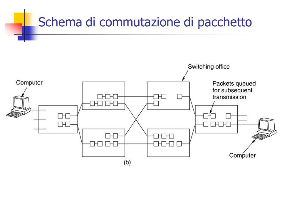 Schema di commutazione di pacchetto