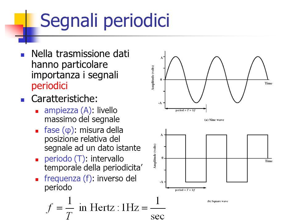 Segnali periodici Nella trasmissione dati hanno particolare importanza i segnali periodici. Caratteristiche: