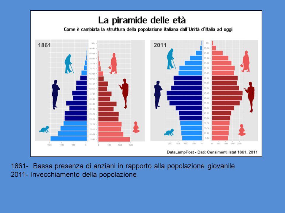 1861- Bassa presenza di anziani in rapporto alla popolazione giovanile