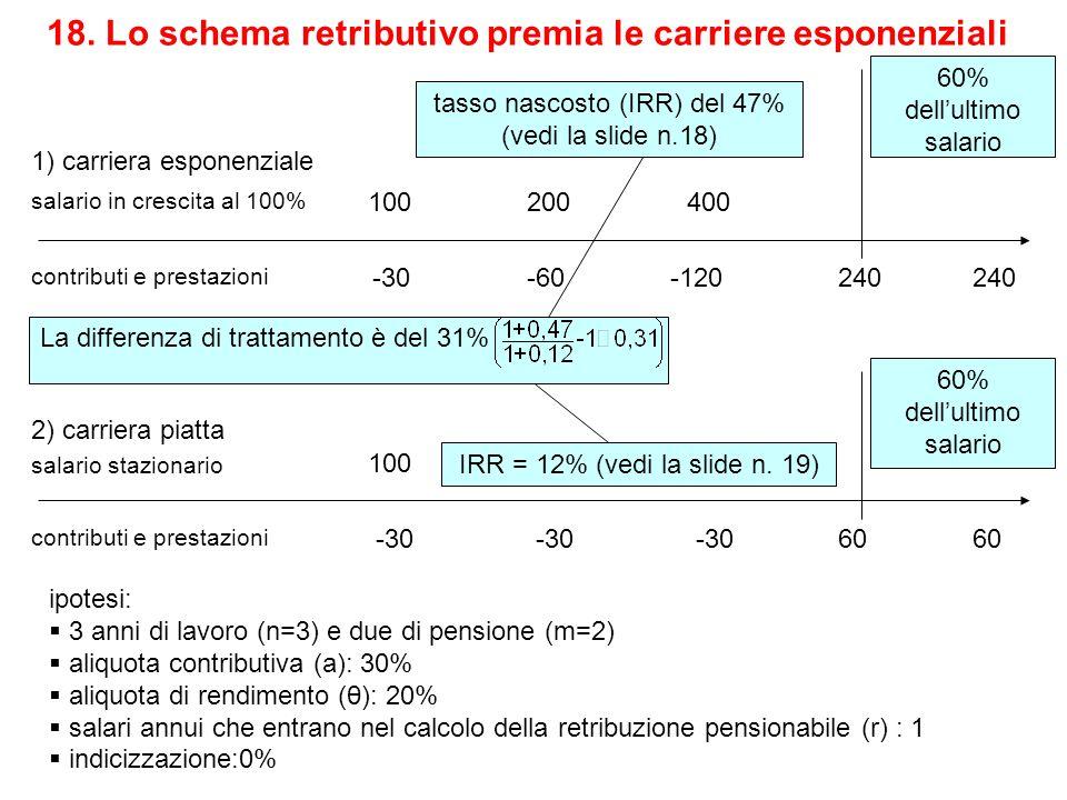 18. Lo schema retributivo premia le carriere esponenziali