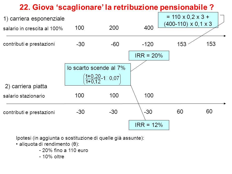 22. Giova 'scaglionare' la retribuzione pensionabile