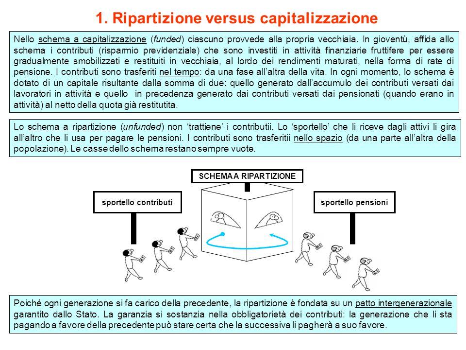 1. Ripartizione versus capitalizzazione