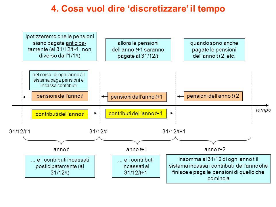 4. Cosa vuol dire 'discretizzare' il tempo