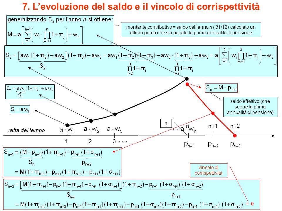 7. L'evoluzione del saldo e il vincolo di corrispettività