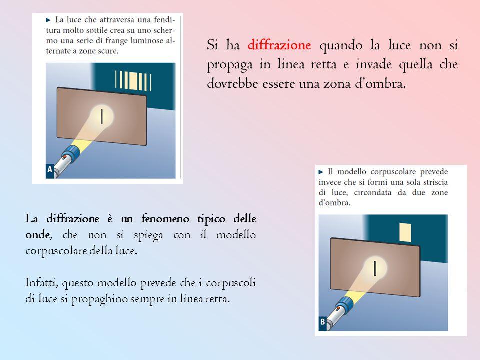 Si ha diffrazione quando la luce non si propaga in linea retta e invade quella che dovrebbe essere una zona d'ombra.