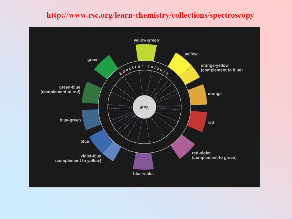 http://www.rsc.org/learn-chemistry/collections/spectroscopy