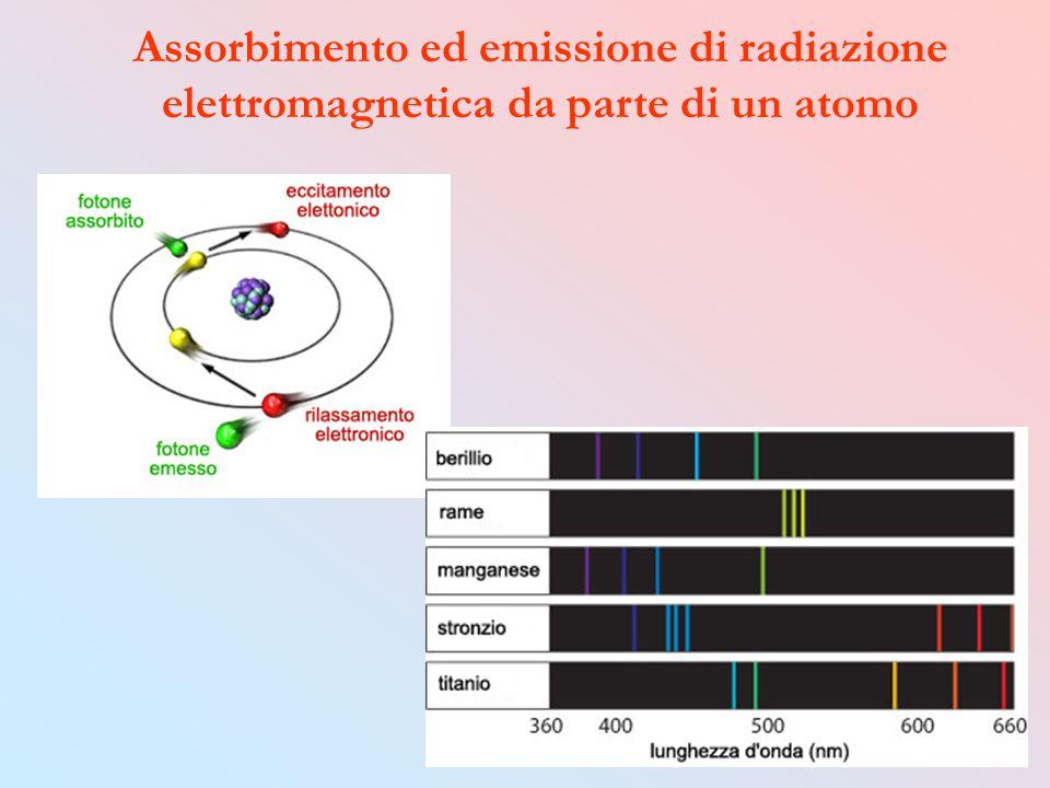 Assorbimento ed emissione di radiazione elettromagnetica da parte di un atomo