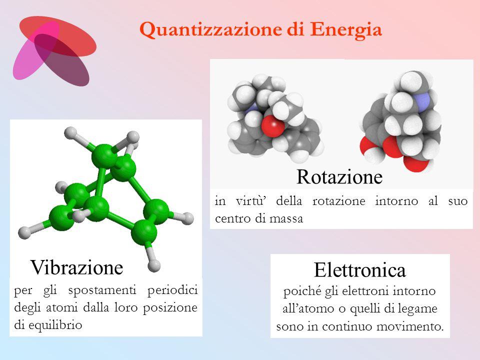 Quantizzazione di Energia