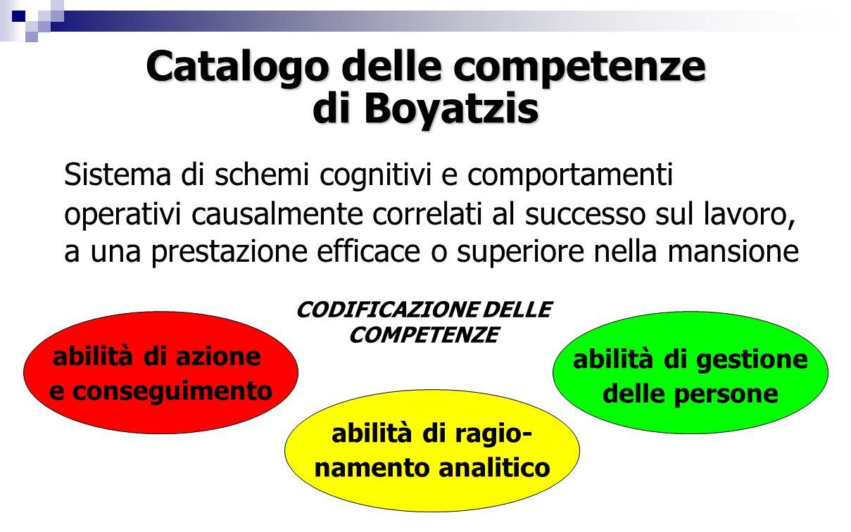Catalogo delle competenze di Boyatzis