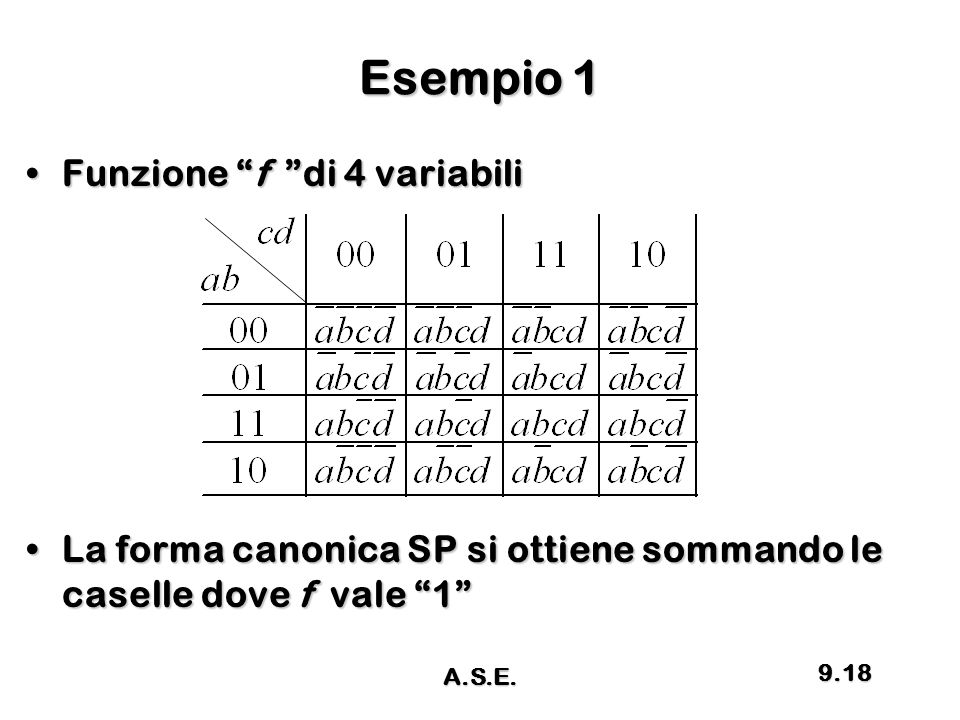 Esempio 1 Funzione f di 4 variabili