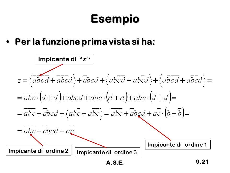 Esempio Per la funzione prima vista si ha: Impicante di z