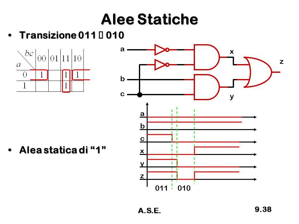 Alee Statiche Transizione 011 ž 010 Alea statica di 1 a x z b c y a