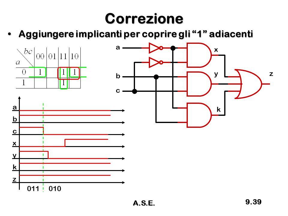 Correzione Aggiungere implicanti per coprire gli 1 adiacenti a x y z