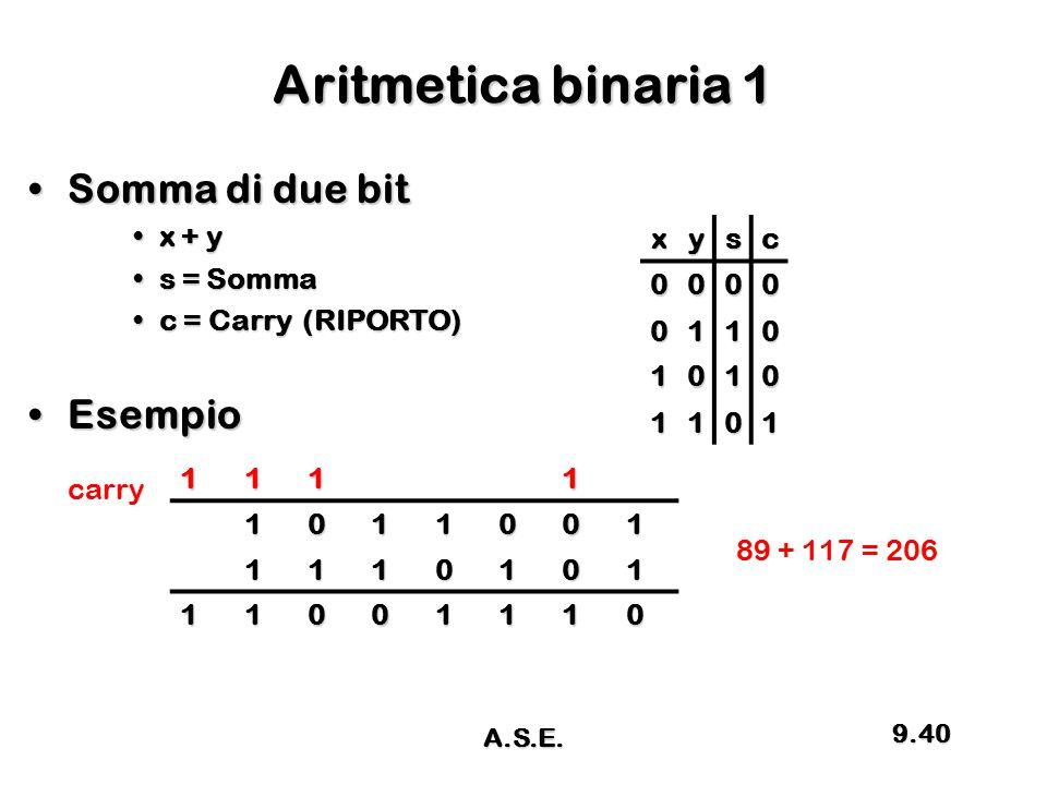 Aritmetica binaria 1 Somma di due bit Esempio x + y s = Somma