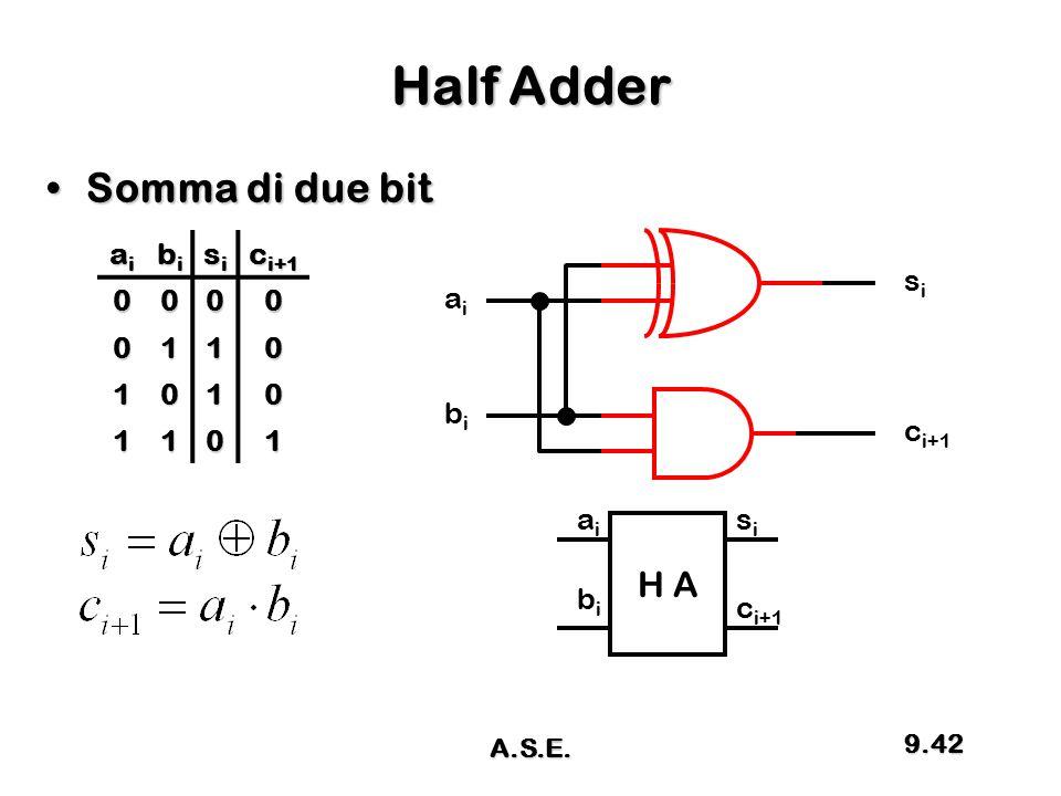 Half Adder Somma di due bit H A ai bi si ci+1 1 si ai bi ci+1 ai si bi