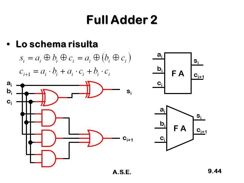 Full Adder 2 Lo schema risulta F A F A ai si bi ci+1 ai ci bi si ci ai