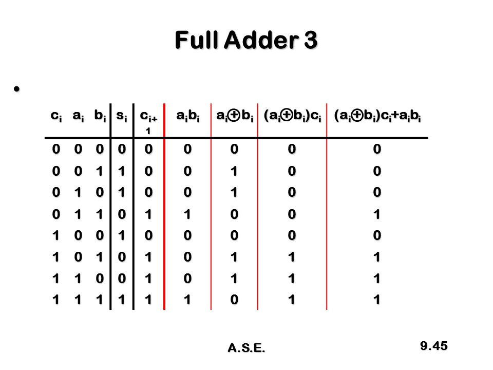 Full Adder 3 ci ai bi si ci+1 aibi ai + bi (ai + bi)ci
