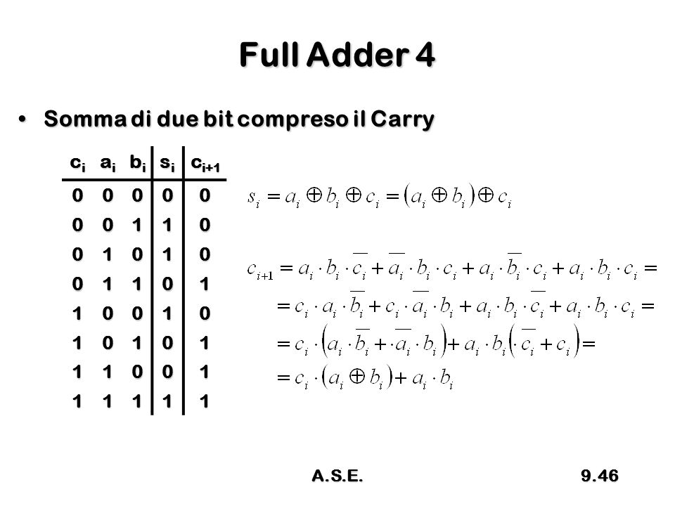 Full Adder 4 Somma di due bit compreso il Carry ci ai bi si ci+1 1