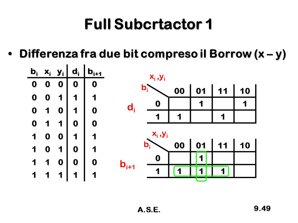 Full Subcrtactor 1 Differenza fra due bit compreso il Borrow (x – y)