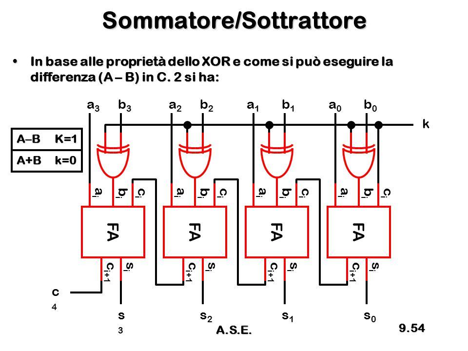 Sommatore/Sottrattore